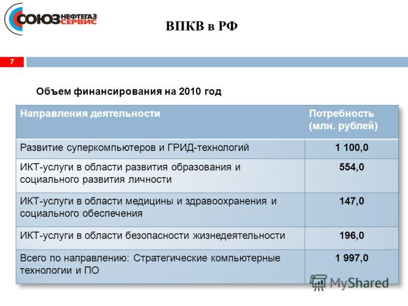 ВПКВ в РФ Объем финансирования на 2010 год 7