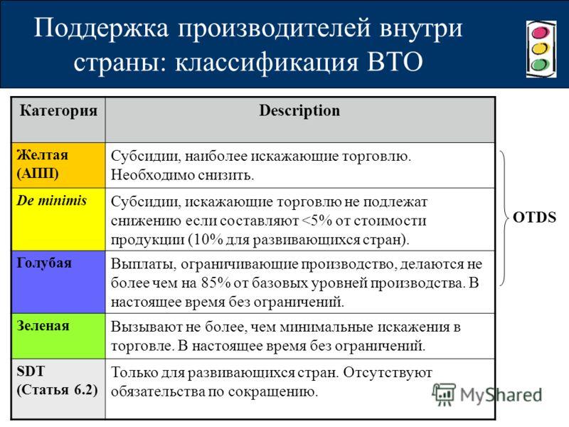 Поддержка производителей внутри страны: классификация ВТО КатегорияDescription Желтая (АПП) Субсидии, наиболее искажающие торговлю. Необходимо снизить. De minimis Субсидии, искажающие торговлю не подлежат снижению если составляют