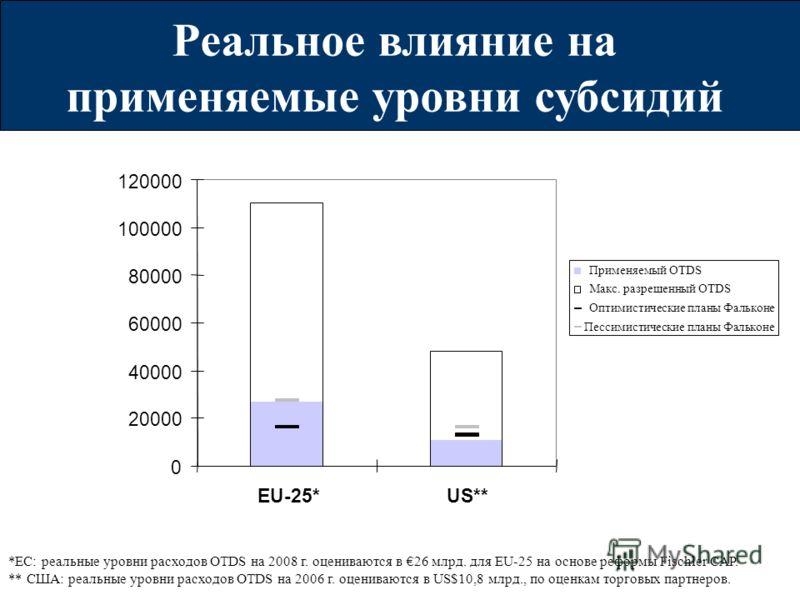Реальное влияние на применяемые уровни субсидий *ЕС: реальные уровни расходов OTDS на 2008 г. оцениваются в 26 млрд. для EU-25 на основе реформы Fischler CAP. ** США: реальные уровни расходов OTDS на 2006 г. оцениваются в US$10,8 млрд., по оценкам то