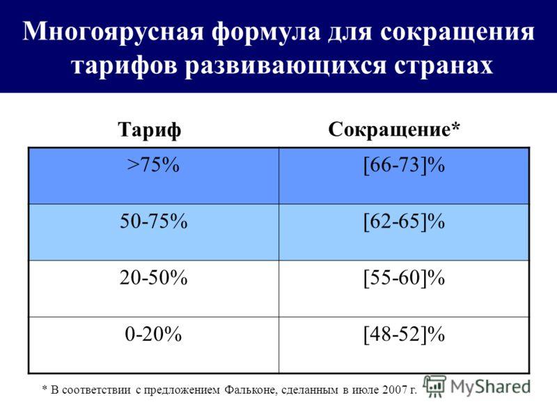 What the July Framework Says Многоярусная формула для сокращения тарифов развивающихся странах >75%[66-73]% 50-75%[62-65]% 20-50%[55-60]% 0-20%[48-52]% Тариф Сокращение* * В соответствии с предложением Фальконе, сделанным в июле 2007 г.