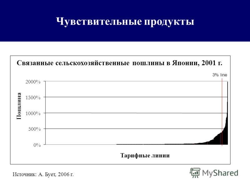 Чувствительные продукты 3% of tariff lines Источник: A. Бует, 2006 г. Связанные сельскохозяйственные пошлины в Японии, 2001 г. 0% 500% 1000% 1500% 2000% Тарифные линии Пошлина 3% line
