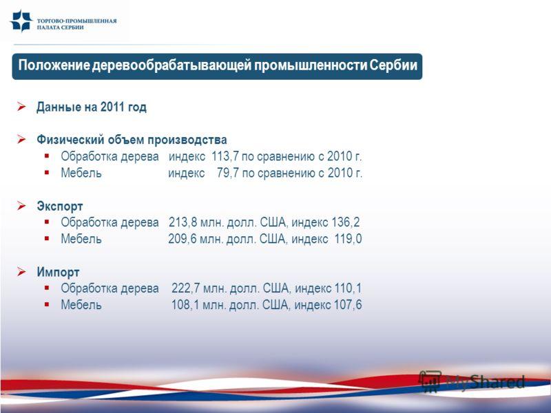 Положение деревообрабатывающей промышленности Сербии Данные на 2011 год Физический объем производства Обработка дерева индекс 113,7 по сравнению с 2010 г. Мебель индекс 79,7 по сравнению с 2010 г. Экспорт Обработка дерева 213,8 млн. долл. США, индекс