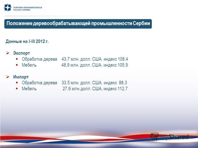 Положение деревообрабатывающей промышленности Сербии Данные на I-III 2012 г. Экспорт Обработка дерева 43,7 млн. долл. США, индекс 108,4 Мебель 48,9 млн. долл. США, индекс 105,9 Импорт Обработка дерева 33,5 млн. долл. США, индекс 88,3 Мебель 27,6 млн.