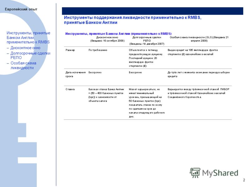 3 Инструменты поддержания ликвидности применительно к RMBS, принятые Банком Англии Европейский опыт Инструменты, принятые Банком Англии, применительно к RMBS –Дисконтное окно –Долгосрочные сделки РЕПО –Особая схема ликвидности 2
