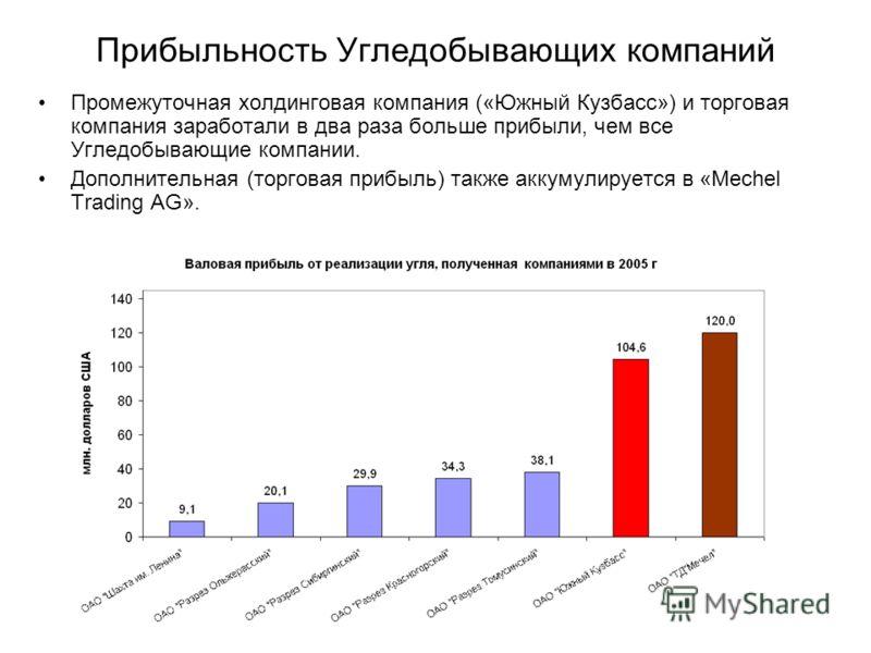 Прибыльность Угледобывающих компаний Промежуточная холдинговая компания («Южный Кузбасс») и торговая компания заработали в два раза больше прибыли, чем все Угледобывающие компании. Дополнительная (торговая прибыль) также аккумулируется в «Mechel Trad