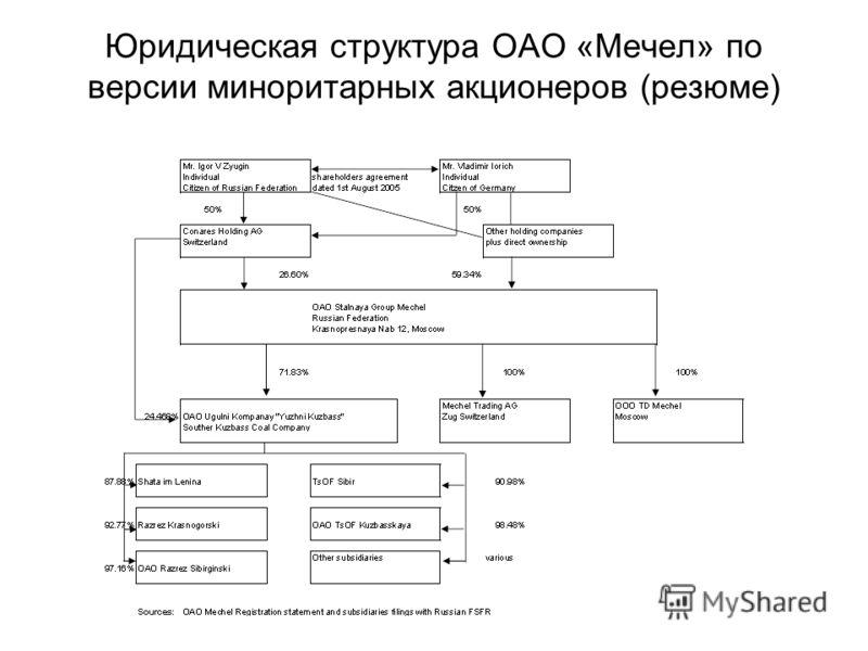 Юридическая структура ОАО «Мечел» по версии миноритарных акционеров (резюме)