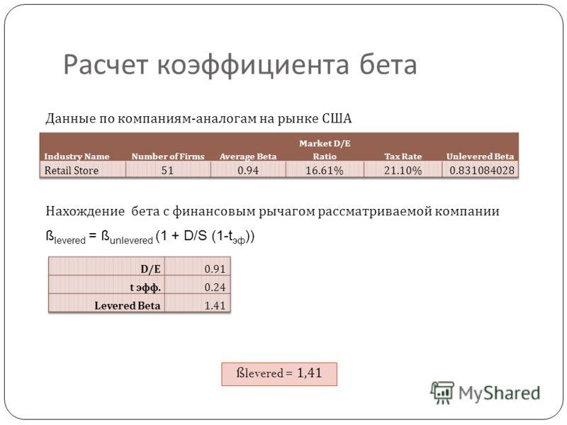Расчет коэффициента бета ß levered = ß unlevered (1 + D/S (1-t эф )) ßlevered = 1,41 Данные по компаниям-аналогам на рынке США Нахождение бета с финансовым рычагом рассматриваемой компании