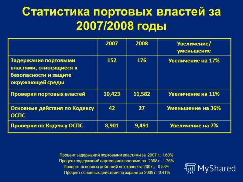 Статистика портовых властей за 2007/2008 годы 20072008Увеличение/ уменьшение Задержания портовыми властями, относящиеся к безопасности и защите окружающей среды 152176Увеличение на 17% Проверки портовых властей10,42311,582Увеличение на 11% Основные д