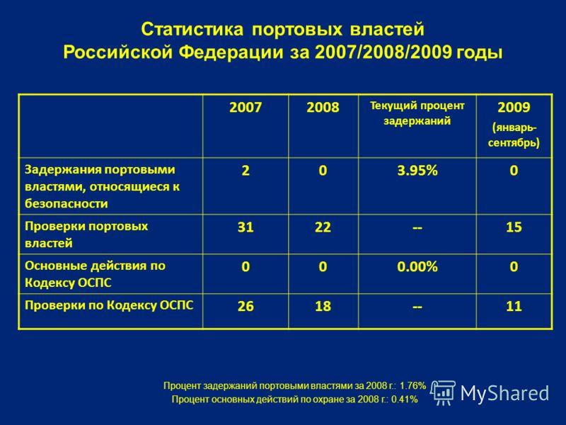 Статистика портовых властей Российской Федерации за 2007/2008/2009 годы 20072008 Текущий процент задержаний 2009 (январь- сентябрь) Задержания портовыми властями, относящиеся к безопасности 203.95%0 Проверки портовых властей 3122--15 Основные действи