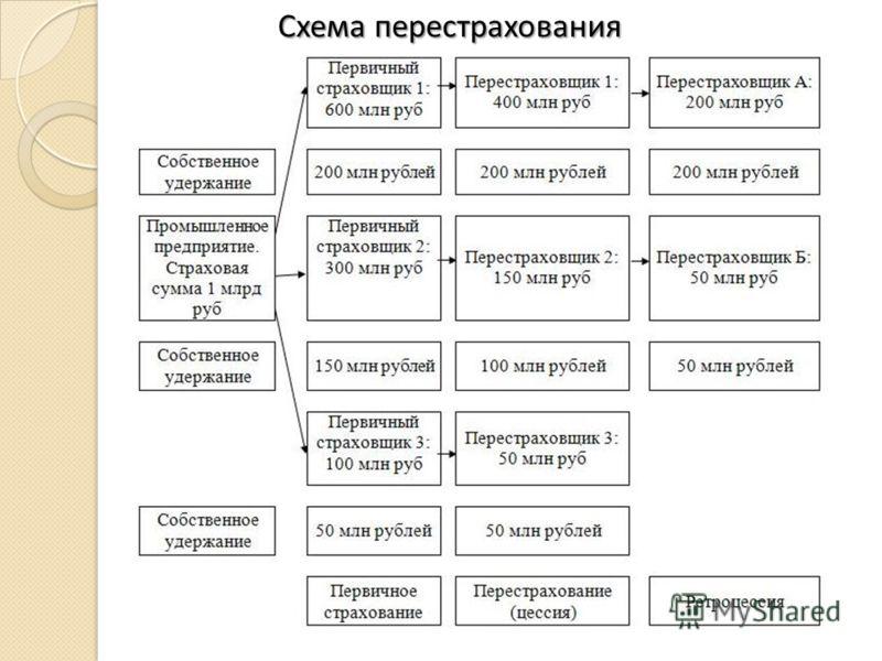 Схема перестрахования