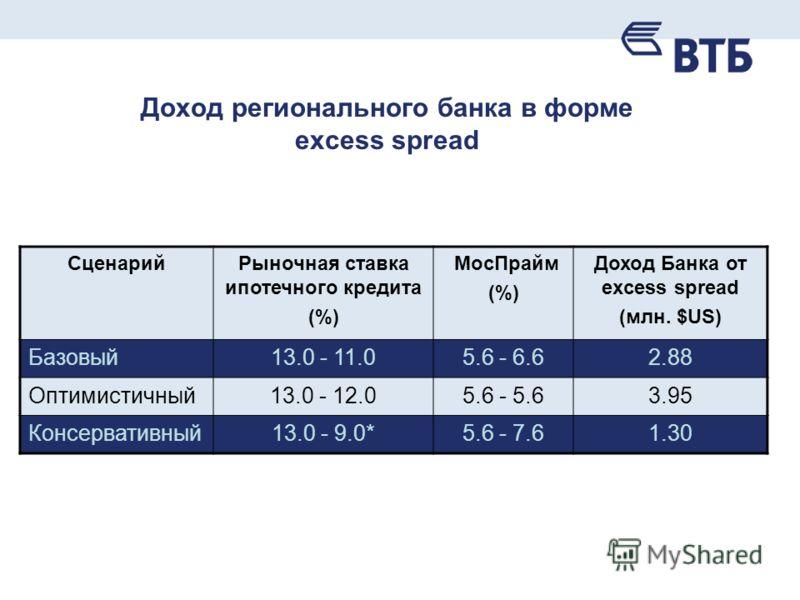Доход регионального банка в форме excess spread СценарийРыночная ставка ипотечного кредита (%) МосПрайм (%) Доход Банка от excess spread (млн. $US) Базовый13.0 - 11.05.6 - 6.62.88 Оптимистичный13.0 - 12.05.6 - 5.63.95 Консервативный13.0 - 9.0*5.6 - 7