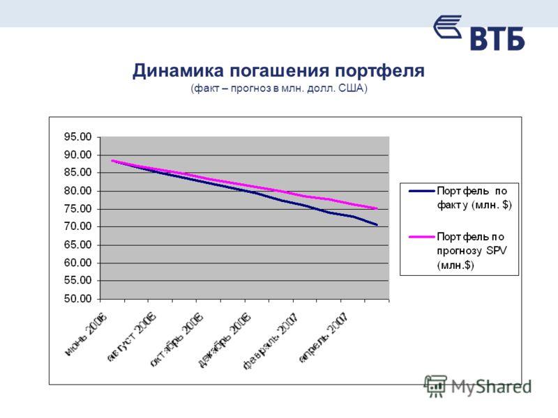 Динамика погашения портфеля (факт – прогноз в млн. долл. США)