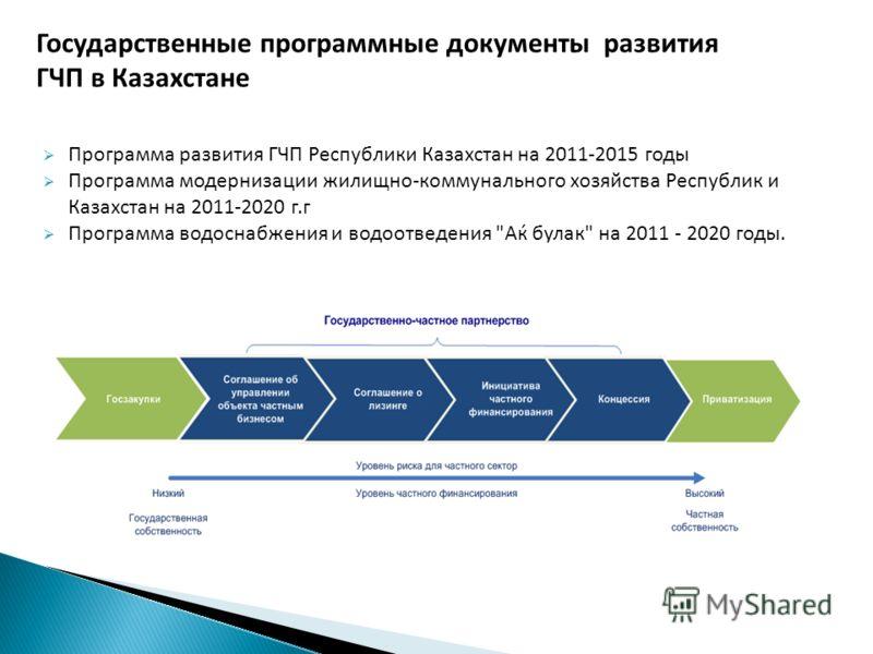 Государственные программные документы развития ГЧП в Казахстане Программа развития ГЧП Республики Казахстан на 2011-2015 годы Программа модернизации жилищно-коммунального хозяйства Республик и Казахстан на 2011-2020 г.г Программа водоснабжения и водо