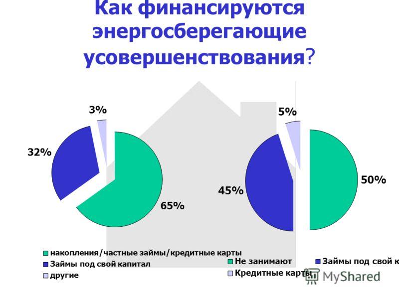 Как финансируются энергосберегающие усовершенствования ? 65% 32% 3% накопления/частные займы/кредитные карты Займы под свой капитал другие 50% 45% 5% Не занимаютЗаймы под свой капитал Кредитные карты