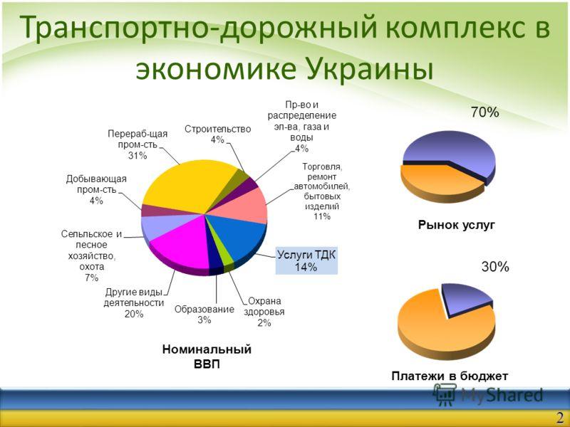 Транспортно-дорожный комплекс в экономике Украины Рынок услуг Платежи в бюджет Номинальный ВВП 2