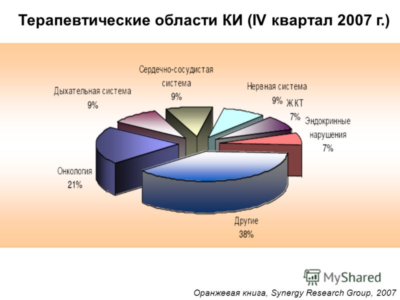 Терапевтические области КИ (IV квартал 2007 г.) Оранжевая книга, Synergy Research Group, 2007
