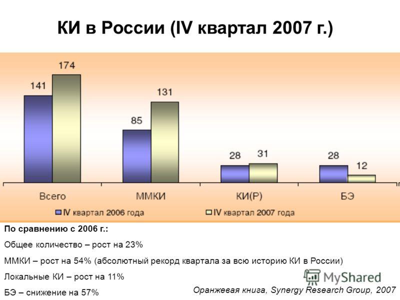КИ в России (IV квартал 2007 г.) По сравнению с 2006 г.: Общее количество – рост на 23% ММКИ – рост на 54% (абсолютный рекорд квартала за всю историю КИ в России) Локальные КИ – рост на 11% БЭ – снижение на 57% Оранжевая книга, Synergy Research Group