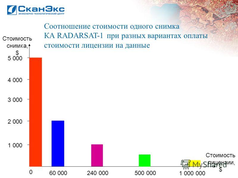 Соотношение стоимости одного снимка КА RADARSAT-1 при разных вариантах оплаты стоимости лицензии на данные Стоимость снимка, $ Стоимость лицензии, $ 0 60 000240 000500 000 1 000 000 1 000 2 000 3 000 4 000 5 000
