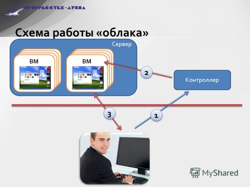 Схема работы «облака» Контроллер ВМ 1 1 2 2 3 3 Сервер