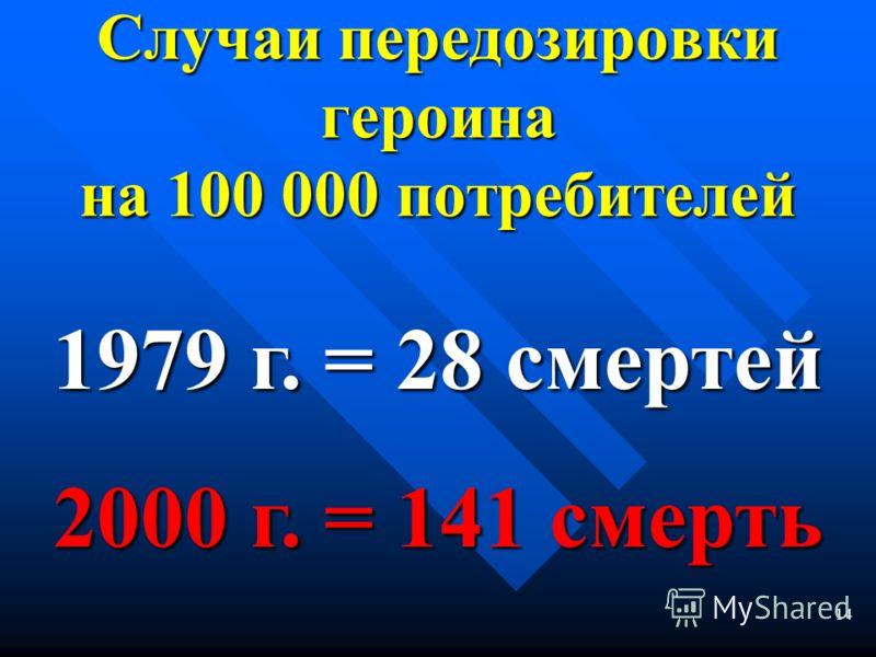 13 По данным УБН, одна унция героина стоит 1970 г. 258 200 $ в 1970 г. 2000 г. 77 460 $ в 2000 г. на 70 % МЕНЬШЕ
