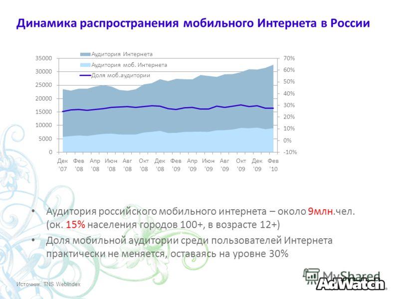 Динамика распространения мобильного Интернета в России Аудитория российского мобильного интернета – около 9млн.чел. (ок. 15% населения городов 100+, в возрасте 12+) Доля мобильной аудитории среди пользователей Интернета практически не меняется, остав