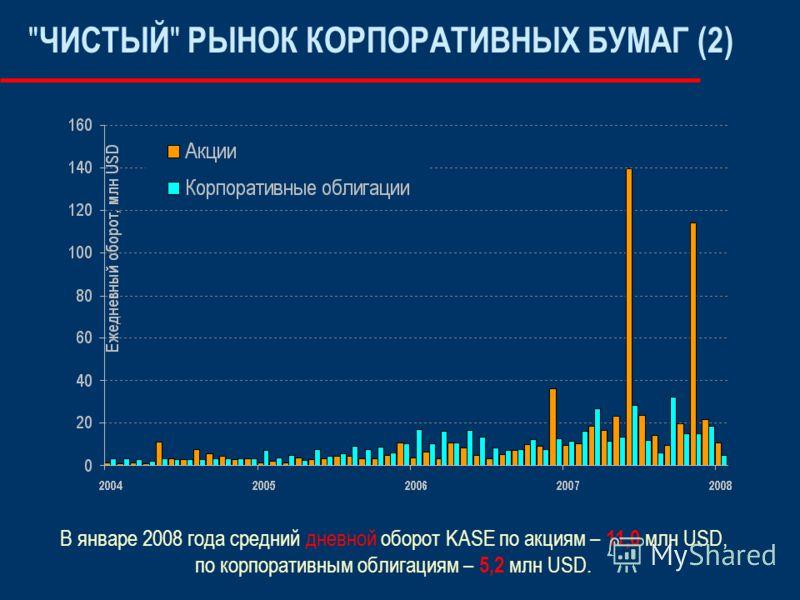 ЧИСТЫЙ  РЫНОК КОРПОРАТИВНЫХ БУМАГ (2) В январе 2008 года средний дневной оборот KASE по акциям – 11,0 млн USD, по корпоративным облигациям – 5,2 млн USD.