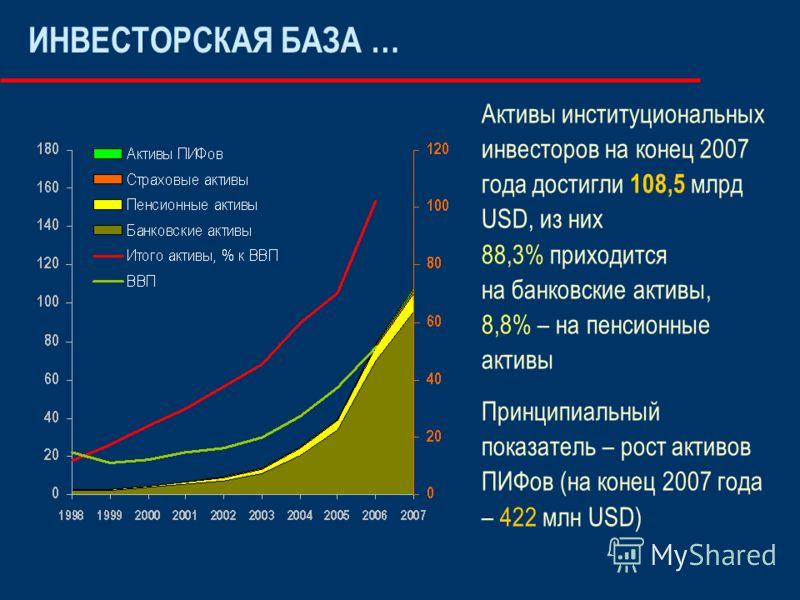 Активы институциональных инвесторов на конец 2007 года достигли 108,5 млрд USD, из них 88,3% приходится на банковские активы, 8,8% – на пенсионные активы Принципиальный показатель – рост активов ПИФов (на конец 2007 года – 422 млн USD) ИНВЕСТОРСКАЯ Б