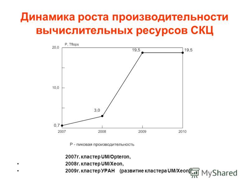 Динамика роста производительности вычислительных ресурсов СКЦ 2007г. кластер UM/Opteron, 2008г. кластер UM/Xeon, 2009г. кластер УРАН (развитие кластера UM/Xeon)