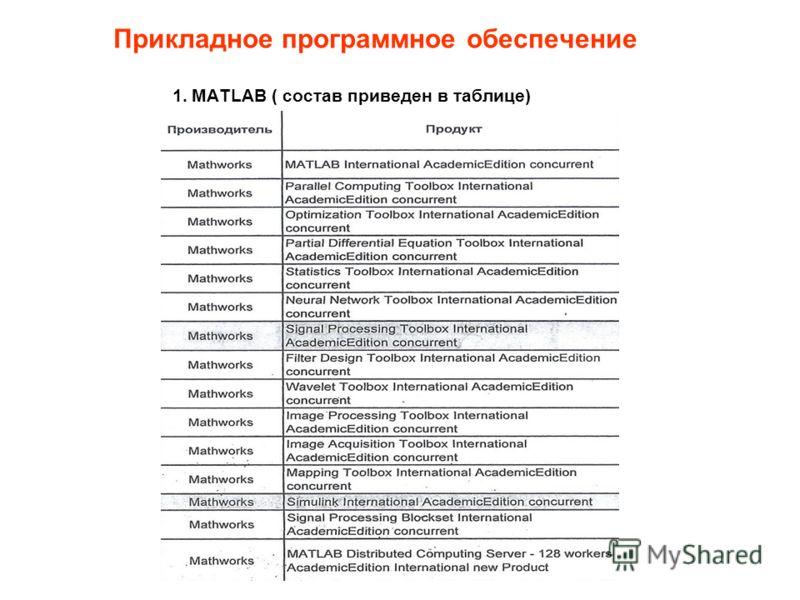 Прикладное программное обеспечение 1. MATLAB ( состав приведен в таблице)