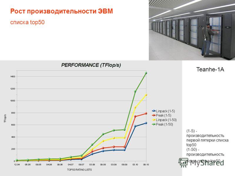 Рост производительности ЭВМ списка top50 Teanhe-1A (1-5) - производительность первой пятерки списка top50 (1-50) - производительность всего списка top50