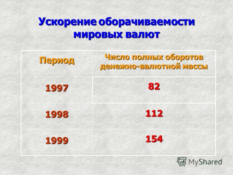 Ускорение оборачиваемости мировых валют Период Число полных оборотов денежно-валютной массы 199782 1998112 1999154