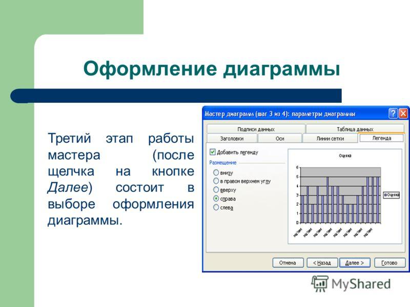 Оформление диаграммы Третий этап работы мастера (после щелчка на кнопке Далее) состоит в выборе оформления диаграммы.