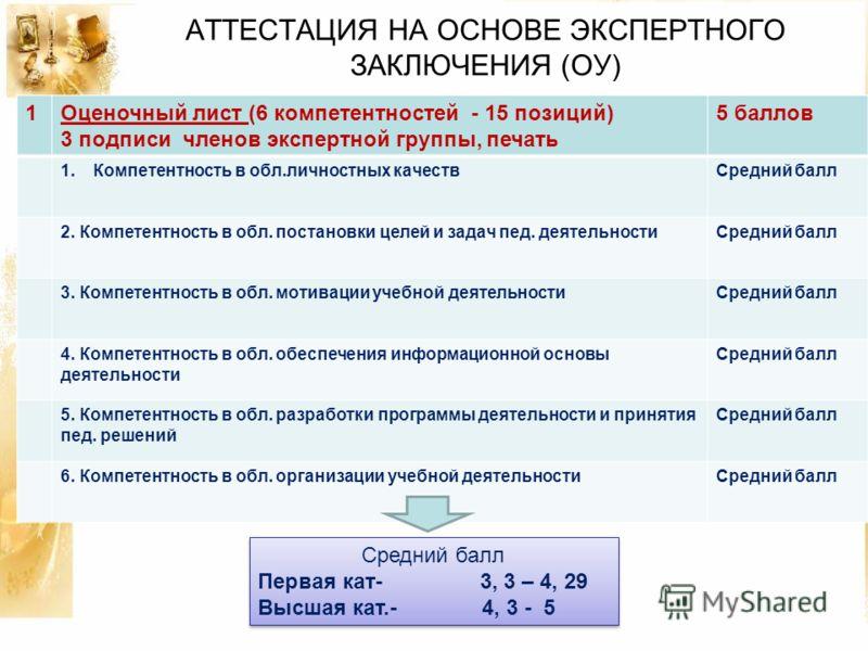 АТТЕСТАЦИЯ НА ОСНОВЕ ЭКСПЕРТНОГО ЗАКЛЮЧЕНИЯ (ОУ) 1Оценочный лист (6 компетентностей - 15 позиций) 3 подписи членов экспертной группы, печать 5 баллов 1.Компетентность в обл.личностных качествСредний балл 2. Компетентность в обл. постановки целей и за