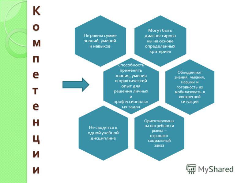 КомпетенцииКомпетенцииКомпетенцииКомпетенции Могут быть диагностирова ны на основе определенных критериев Не равны сумме знаний, умений и навыков Способность применять знания, умения и практический опыт для решения личных и профессиональн ых задач Об