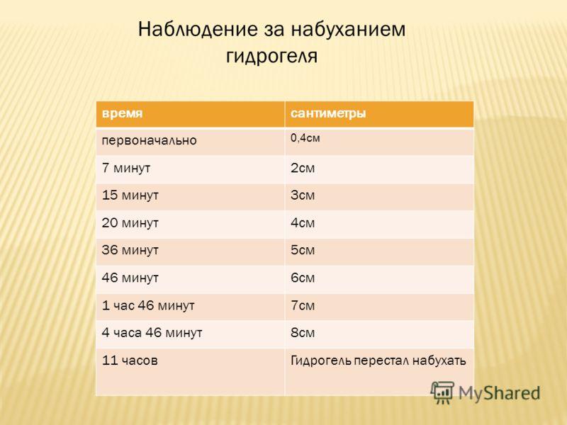 Наблюдение за набуханием гидрогеля времясантиметры первоначально 0,4см 7 минут2см 15 минут3см 20 минут4см 36 минут5см 46 минут6см 1 час 46 минут7см 4 часа 46 минут8см 11 часовГидрогель перестал набухать