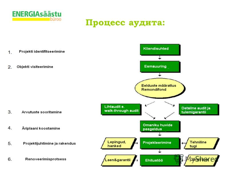 Energiaaudit_Kredex_10.05.07 Процесс аудита: