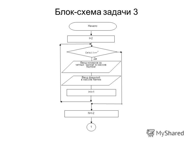 Блок-схема задачи 3 Да Начало