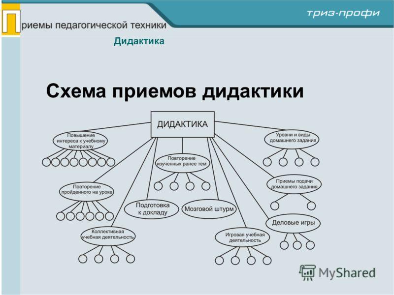 Схема приемов дидактики Дидактика