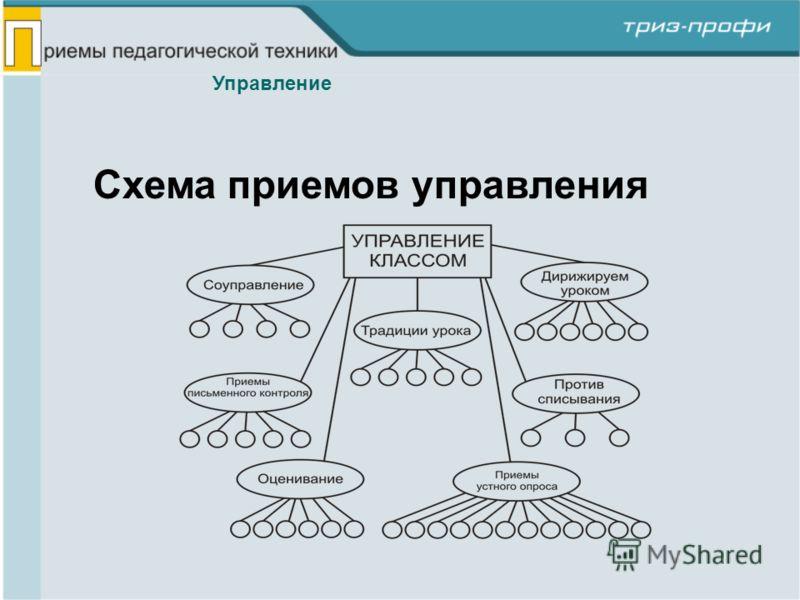 Схема приемов управления Управление