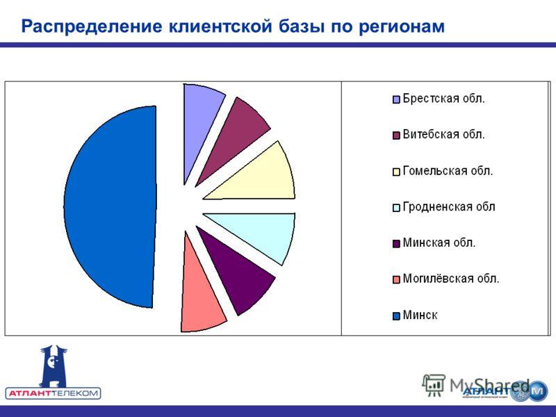 Распределение клиентской базы по регионам