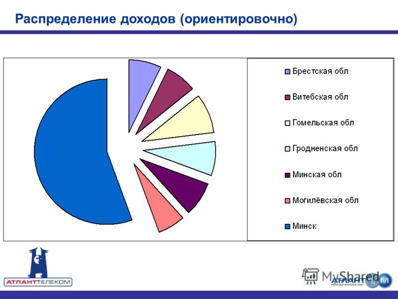 Распределение доходов (ориентировочно)