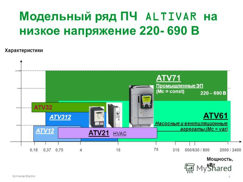 Schneider Electric 4 220 – 690 В * ATV71 Промышленные ЭП (Мс = const) Характеристики ATV12 Мощность, кВт ATV38 Traitement des fluides (couple variable) 0,180,370,754153152000 / 2400500/630 / 800 75 ATV61 Насосные и вентиляционные ) агрегаты (Mc = var