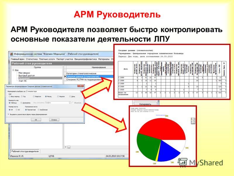 АРМ Руководитель АРМ Руководителя позволяет быстро контролировать основные показатели деятельности ЛПУ