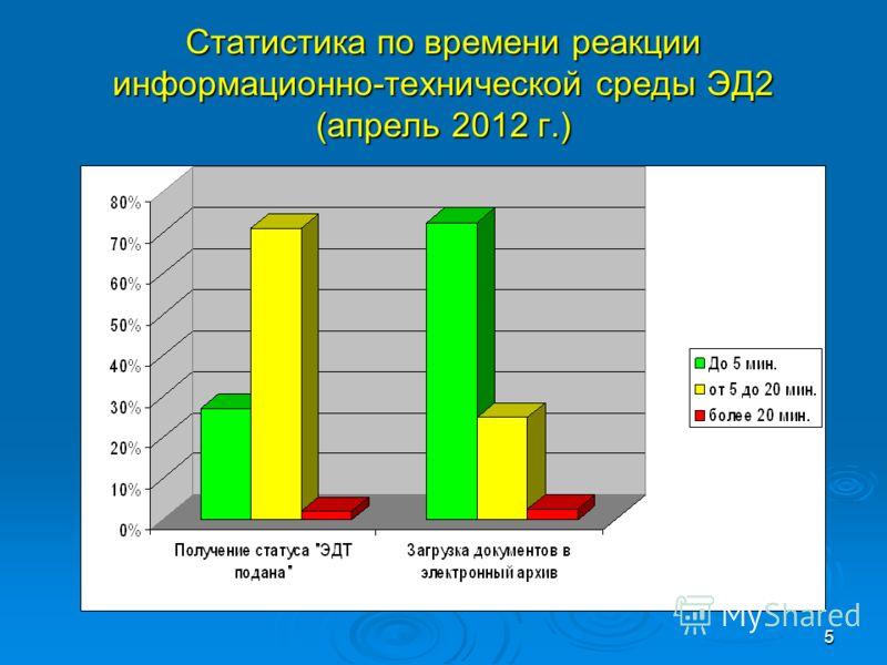 5 Статистика по времени реакции информационно-технической среды ЭД2 (апрель 2012 г.)