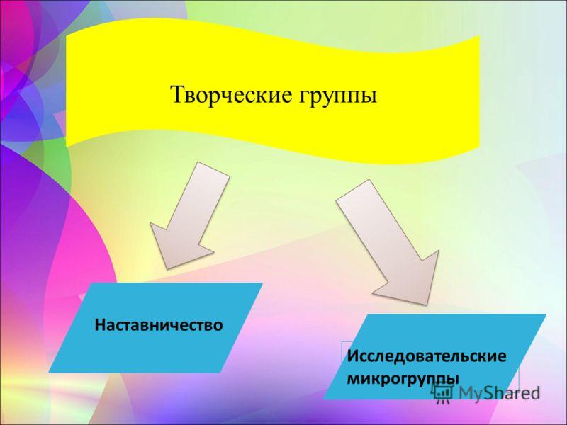 Творческие группы Наставничество Исследовательские микрогруппы