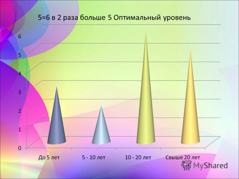 5=6 в 2 раза больше 5 Оптимальный уровень
