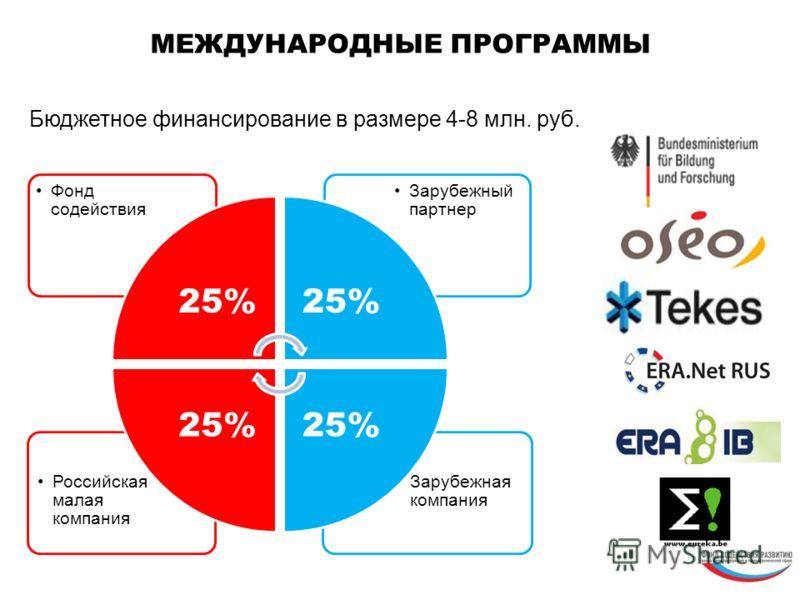 Зарубежная компания Российская малая компания Зарубежный партнер Фонд содействия 25% МЕЖДУНАРОДНЫЕ ПРОГРАММЫ Бюджетное финансирование в размере 4-8 млн. руб.