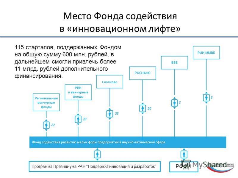 Место Фонда содействия в «инновационном лифте» 115 стартапов, поддержанных Фондом на общую сумму 600 млн. рублей, в дальнейшем смогли привлечь более 11 млрд. рублей дополнительного финансирования. РФФИ Программа Президиума РАН