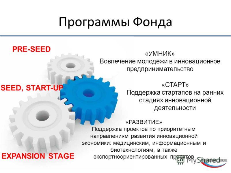 Программы Фонда «УМНИК» Вовлечение молодежи в инновационное предпринимательство «СТАРТ» Поддержка стартапов на ранних стадиях инновационной деятельности PRE-SEED SEED, START-UP EXPANSION STAGE «РАЗВИТИЕ» Поддержка проектов по приоритетным направления