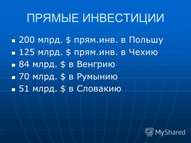 ПРЯМЫЕ ИНВЕСТИЦИИ 200 млрд. $ прям.инв. в Польшу 125 млрд. $ прям.инв. в Чехию 84 млрд. $ в Венгрию 70 млрд. $ в Румынию 51 млрд. $ в Словакию